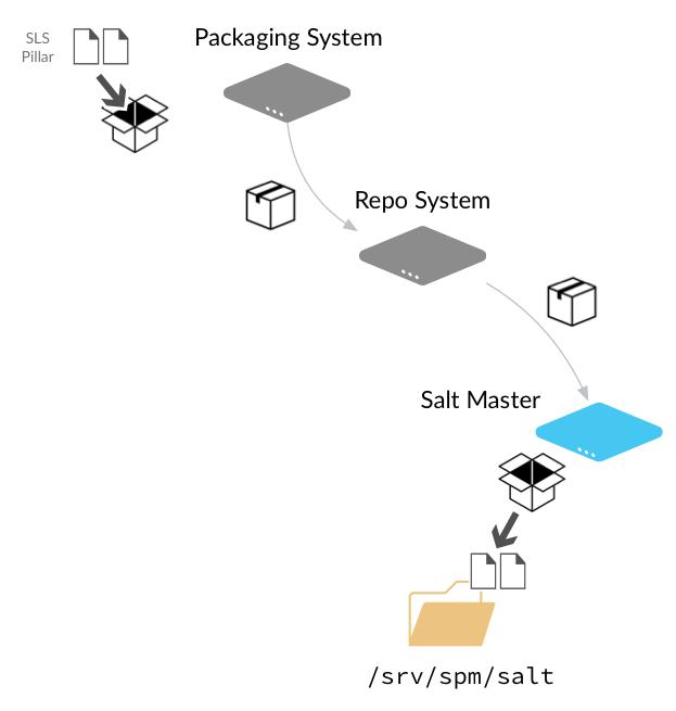 salt package manager